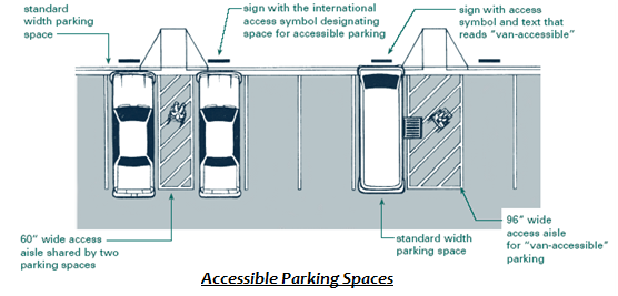 Ada Handicapped Parking Rules Access Signs Regulations